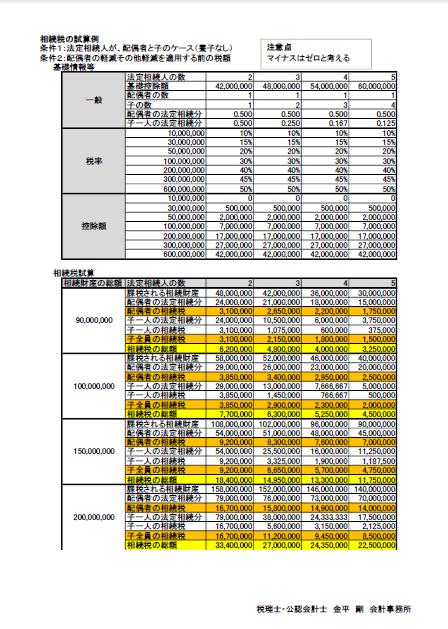 相続税の試算2