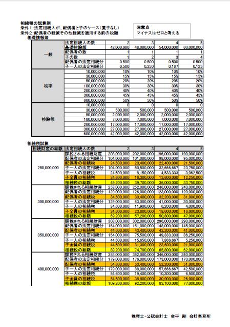相続税の試算3