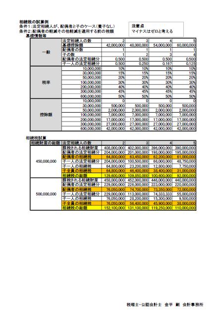 相続税の試算4